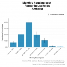 Amherst Monthly Rental Costs